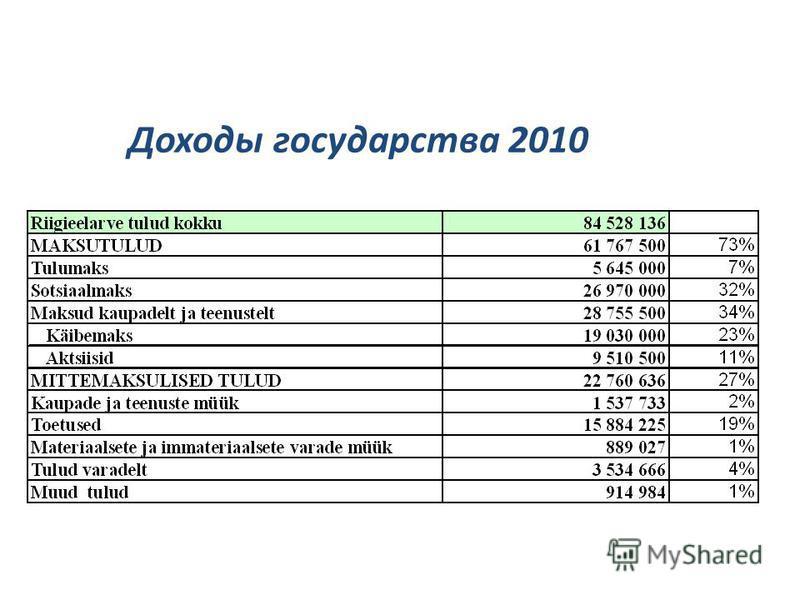 Доходы государства 2010