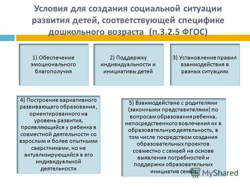 Условия для создания социальной ситуации развития детей, соответствующей специфике дошкольного возраста ( п.3.2.5 ФГОС ) 1) Обеспечение эмоционального благополучия 2) Поддержку индивидуальности и инициативы детей 3) Установление правил взаимодействия