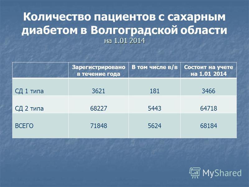 на 1.01 2014 Количество пациентов с сахарным диабетом в Волгоградской области на 1.01 2014 Зарегистрировано в течение года В том числе в/в Состоит на учете на 1.01 2014 СД 1 типа 36211813466 СД 2 типа 68227544364718 ВСЕГО71848562468184