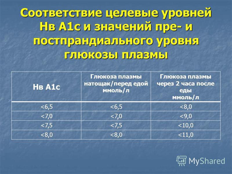 Соответствие целевые уровней Нв А1 с и значений пре- и постпрандиального уровня глюкозы плазмы Нв А1 с Глюкоза плазмы натощак/перед едой ммоль/л Глюкоза плазмы через 2 часа после еды ммоль/л