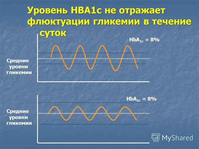 Средние уровни гликемии HbA 1c = 8% Средние уровни гликемии Уровень НВА1 с не отражает флюктуации гликемии в течение суток