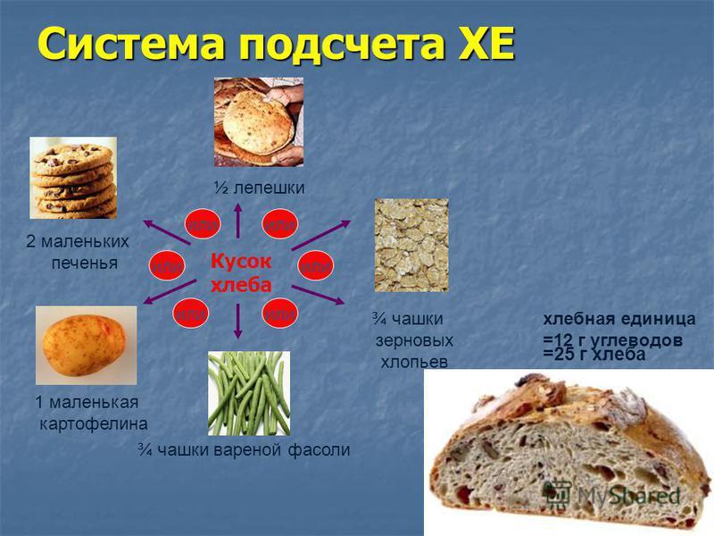 Кусок хлеба ½ лепешки ¾ чашки зерновых хлопьев ¾ чашки вареной фасоли 1 маленькая картофелина 2 маленьких печенья или Система подсчета ХЕ хлебная единица =12 г углеводов =25 г хлеба
