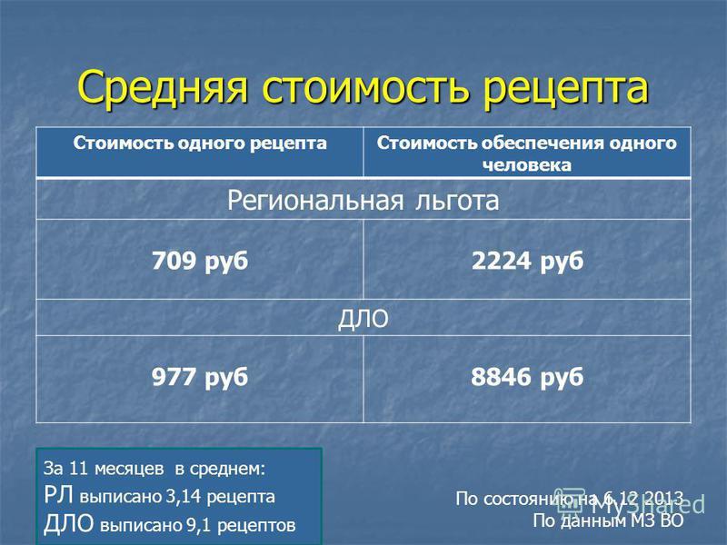 Средняя стоимость рецепта Стоимость одного рецепта Стоимость обеспечения одного человека Региональная льгота 709 руб 2224 руб ДЛО 977 руб 8846 руб За 11 месяцев в среднем: РЛ выписано 3,14 рецепта ДЛО выписано 9,1 рецептов По состоянию на 6.12 2013 П