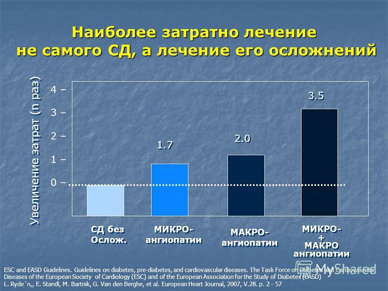 Наиболее затратнойй лечение не самого СД, а лечение его осложнений 4 – 3 – 2 – 1 – 0 – МИКРО- ангиопатии МИКРО- ангиопатии 1.7 МАКРО- ангиопатии МАКРО- ангиопатии 2.0 МИКРО- + МАКРО ангиопатии МИКРО- + МАКРО ангиопатии 3.5 Увеличение затрат (n раз) С