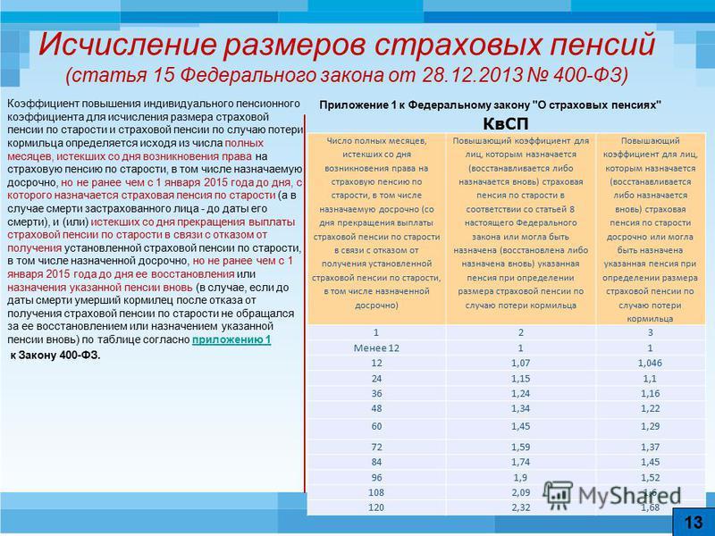 Минимальная пенсия на 2013 год украина