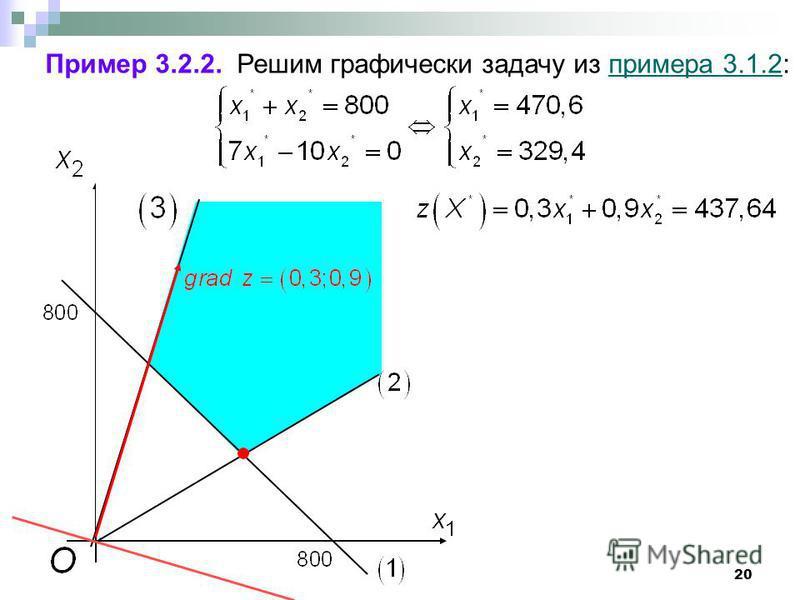 20 Пример 3.2.2. Решим графически задачу из примера 3.1.2:примера 3.1.2