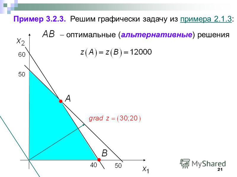 21 Пример 3.2.3. Решим графически задачу из примера 2.1.3:примера 2.1.3 оптимальные (альтернативные) решения