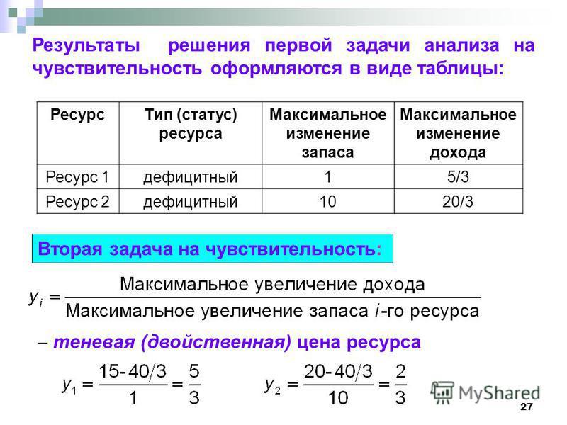 27 Результаты решения первой задачи анализа на чувствительность оформляются в виде таблицы: Ресурс Тип (статус) ресурса Максимальное изменение запаса Максимальное изменение дохода Ресурс 1 дефицитный 15/3 Ресурс 2 дефицитный 1020/3 Вторая задача на ч