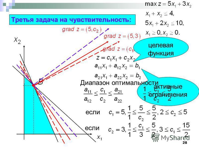 28 Третья задача на чувствительность: целевая функция активные ограничения Диапазон оптимальности если