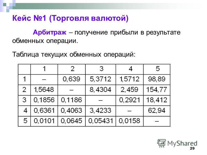29 Кейс 1 (Торговля валютой) Арбитраж – получение прибыли в результате обменных операции. Таблица текущих обменных операций: