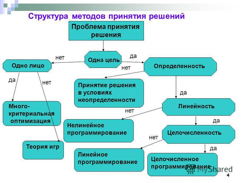 4 Структура методов принятия решений Целочисленность Принятие решения в условиях неопределенности Теория игр Нелинейное программирование Одно лицо Линейность Много- критериальная оптимизация Определенность Линейное программирование да Целочисленное п