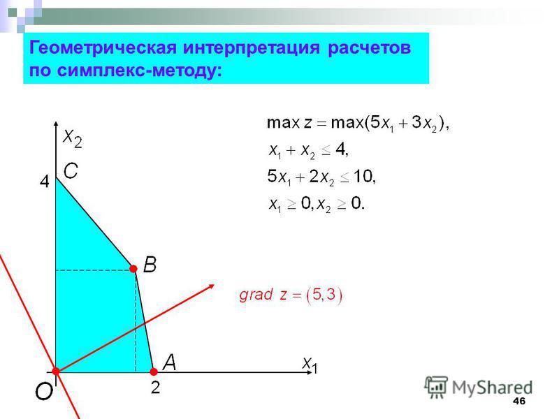 46 Геометрическая интерпретация расчетов по симплекс-методу: