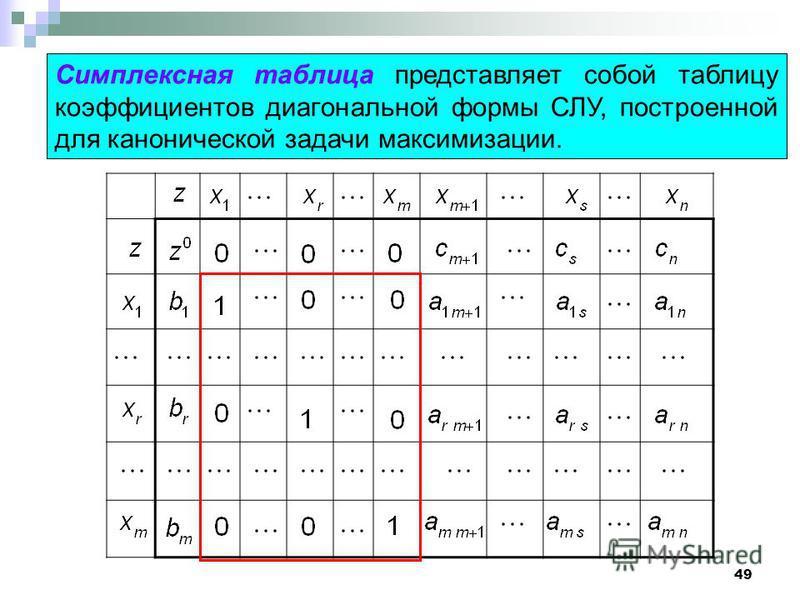 49 Симплексная таблица представляет собой таблицу коэффициентов диагональной формы СЛУ, построенной для канонической задачи максимизации.