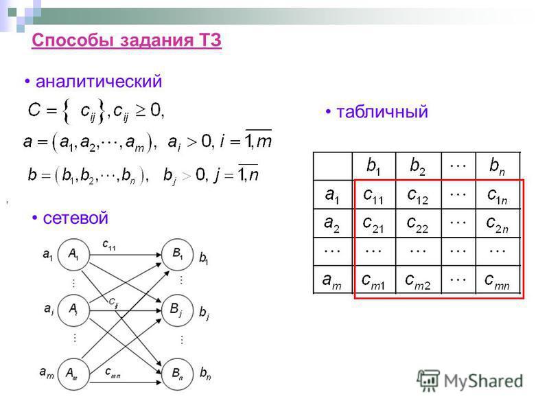 , аналитический сетевой табличный Способы задания ТЗ
