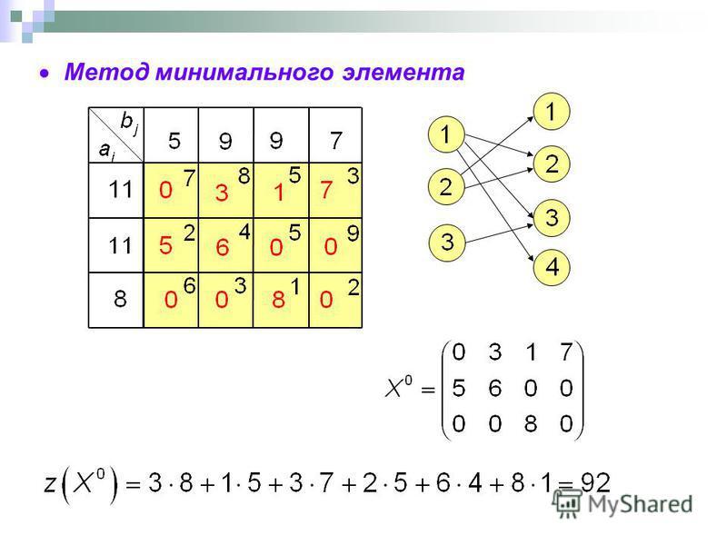 Метод минимального элемента