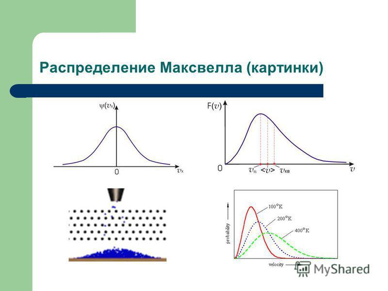 Распределение Mаксвелла (картинки)