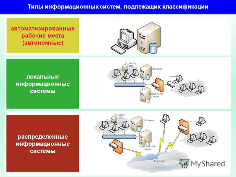 автоматизированные рабочие места (автономные) локальные информационные системы распределенные информационные системы Типы информационных систем, подлежащих классификации