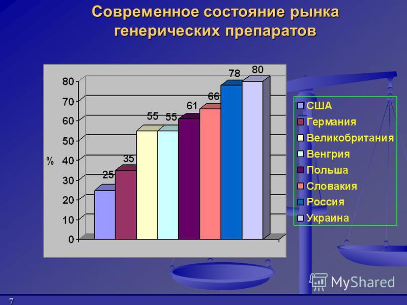 7 Современное состояние рынка венерических препаратов