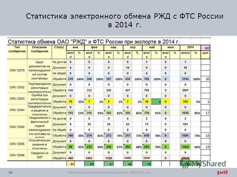 Статистика электронного обмена РЖД с ФТС России в 2014 г. 10 Информационное взаимодействие с ФТС России