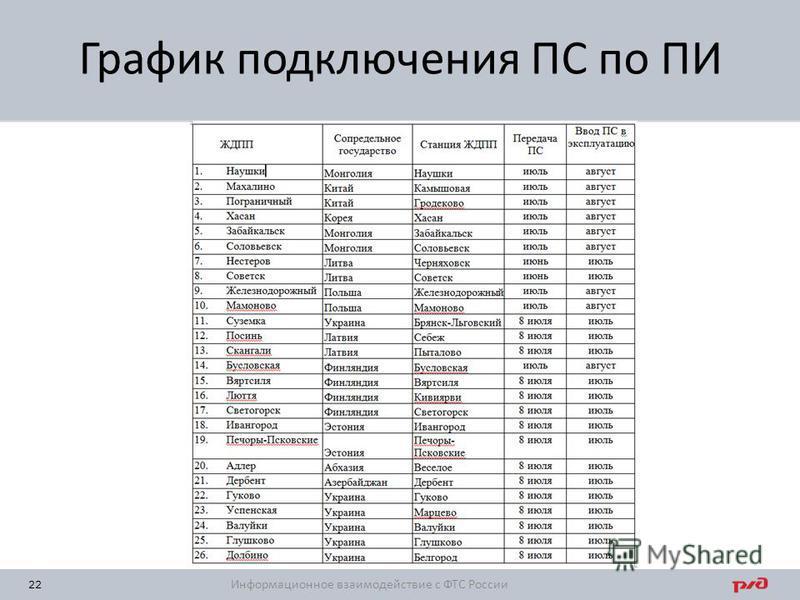 22 График подключения ПС по ПИ Информационное взаимодействие с ФТС России