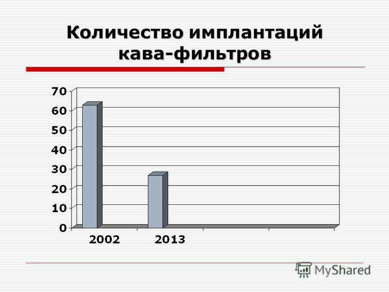 Количество имплантаций кава-фильтров