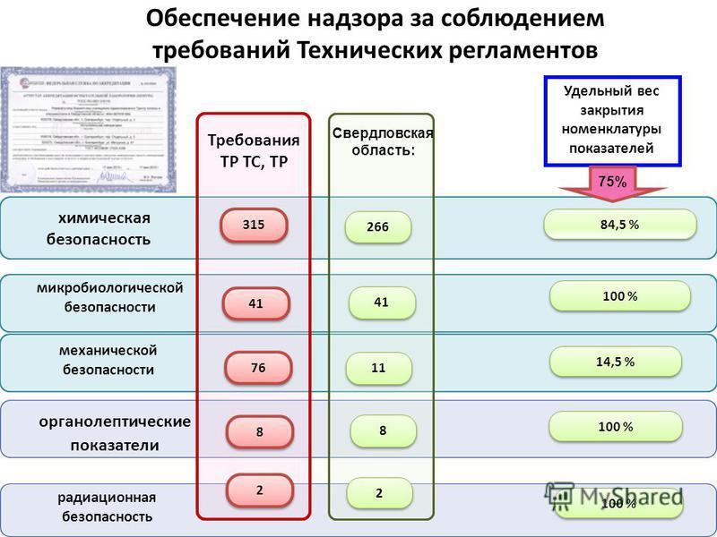 химическая безопасность механической безопасности Свердловская область: Удельный вес закрытия номенклатуры показателей 41 76 266 11 84,5 % 100 % 14,5 % Требования ТР ТС, ТР микробиологической безопасности 41 315 органолептические показатели 8 8 8 8 1