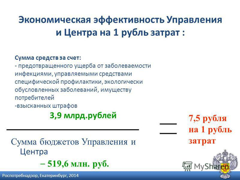 Экономическая эффективность Управления и Центра на 1 рубль затрат : Сумма бюджетов Управления и Центра – 519,6 млн. руб. Сумма средств за счет: - предотвращенного ущерба от заболеваемости инфекциями, управляемыми средствами специфической профилактики
