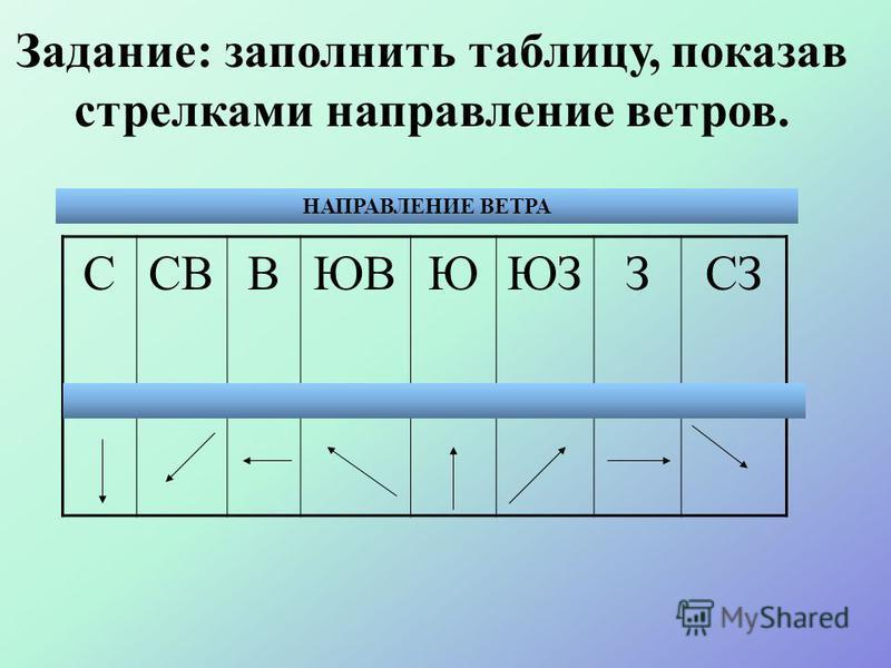 С Ю ВЗ С-ВС-З Ю-ЗЮ-В