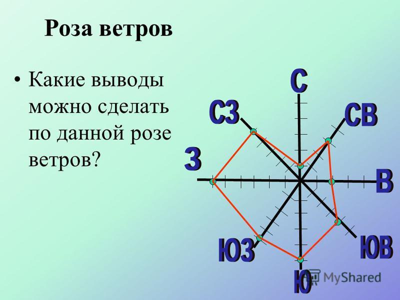 Способ построения розы ветров. 1. Принять условно, что одному отрезку на графике соответствует определённое количество дней. 2.Подсчитать, сколько дней в течение месяца и в каких направлениях дул ветер. 3. На линиях соответствующих направлений отложи