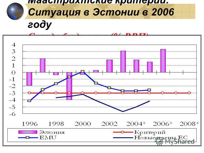 Маастрихтские критерии: Ситуация в Эстонии в 2006 году Сальдо бюджета (% ВВП)