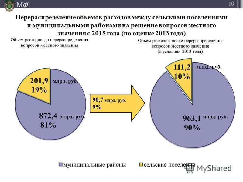 М ] ф 10 Перераспределение объемов расходов между сельскими поселениями и муниципальными районами на решение вопросов местного значения с 2015 года (по оценке 2013 года) млрд. руб.