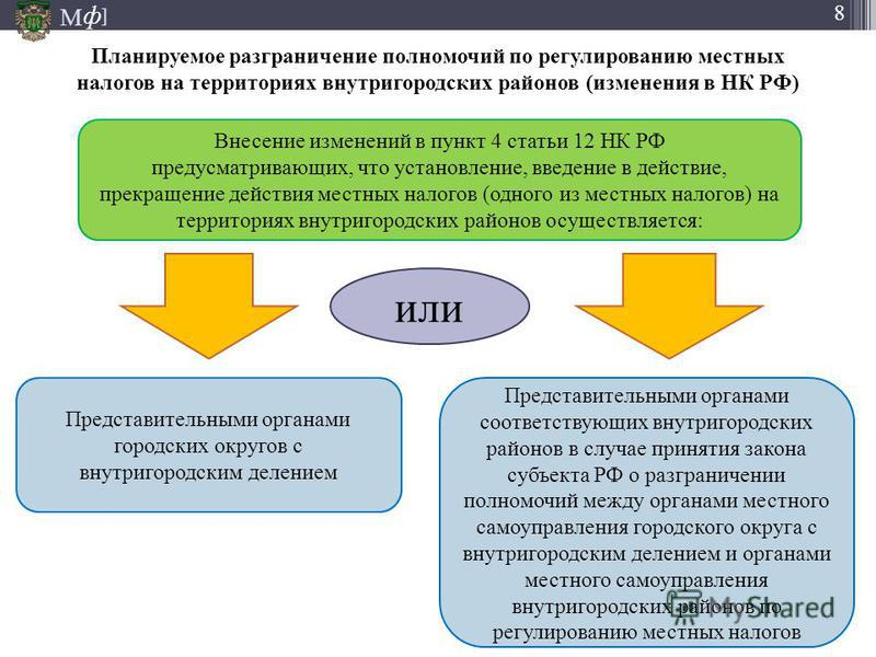 М ] ф 8 Планируемое разграничение полномочий по регулированию местных налогов на территориях внутригородских районов (изменения в НК РФ) Внесение изменений в пункт 4 статьи 12 НК РФ предусматривающих, что установление, введение в действие, прекращени