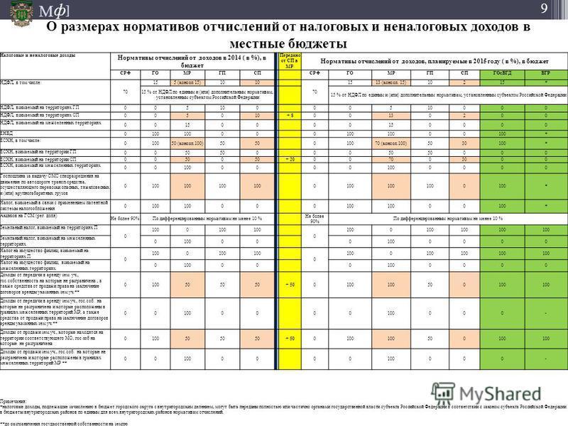 М ] ф 9 Налоговые и неналоговые доходы Нормативы отчислений от доходов в 2014 ( в %), в бюджет Передано от СП в МР Нормативы отчислений от доходов, планируемые в 2015 году ( в %), в бюджет СРФГОМРГПСП СРФГОМРГПСПГОсВГДВГР НДФЛ, в том числе: 70 155 (к