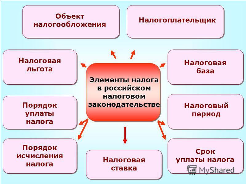 49 Элементы налога в российском налоговом законодательстве Объект налогообложения Налогоплательщик Налоговая ставка Налоговая база Налоговый период Срок уплаты налога Налоговая льгота Порядок уплаты налога Порядок исчисления налога
