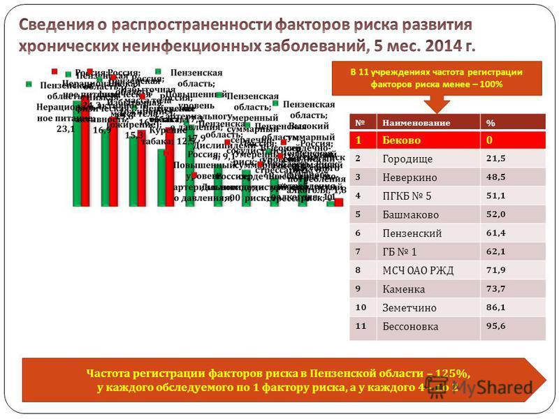 Частота регистрации факторов риска в Пензенской области – 125%, у каждого обследуемого по 1 фактору риска, а у каждого 4 – по 2 Наименование % 1 Беково 0 2 Городище 21,5 3 Неверкино 48,5 4 ПГКБ 5 51,1 5 Башмаково 52,0 6 Пензенский 61,4 7 ГБ 1 62,1 8