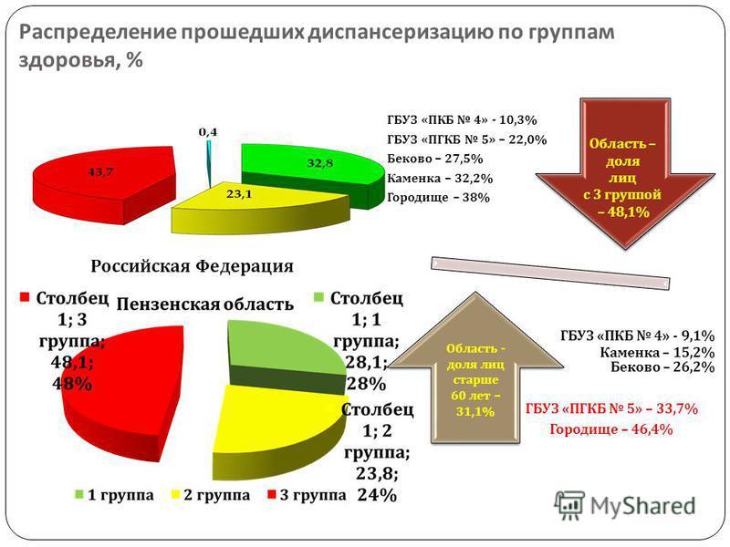 Распределение прошедших диспансеризацию по группам здоровья, % Российская Федерация ГБУЗ « ПКБ 4» - 10,3% ГБУЗ « ПГКБ 5» – 22,0% Беково – 27,5% Каменка – 32,2% Городище – 38% ГБУЗ « ПКБ 4» - 9,1% Каменка – 15,2% Беково – 26,2% ГБУЗ « ПГКБ 5» – 33,7%