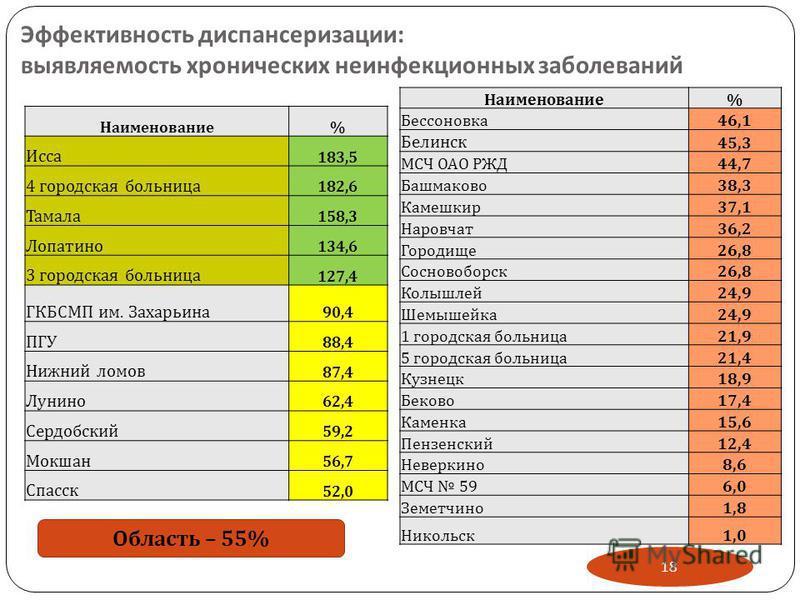 Эффективность диспансеризации : выявляемость хронических неинфекционных заболеваний 18 Область – 55% Наименование % Исса 183,5 4 городская больница 182,6 Тамала 158,3 Лопатино 134,6 3 городская больница 127,4 ГКБСМП им. Захарьина 90,4 ПГУ 88,4 Нижний