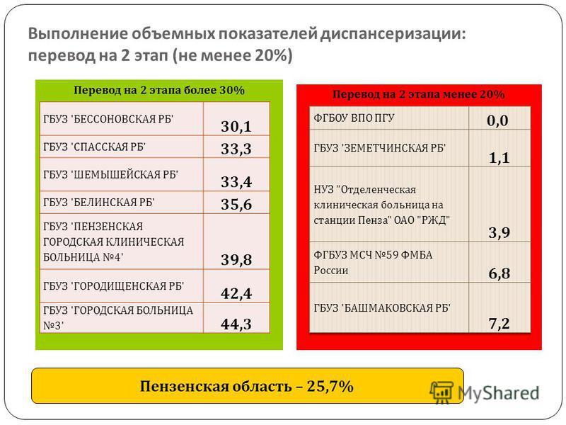 Выполнение объемных показателей диспансеризации : перевод на 2 этап ( не менее 20%) Перевод на 2 этапа более 30% Перевод на 2 этапа менее 20% Пензенская область – 25,7% ГБУЗ ' БЕССОНОВСКАЯ РБ ' 30,1 ГБУЗ ' СПАССКАЯ РБ ' 33,3 ГБУЗ ' ШЕМЫШЕЙСКАЯ РБ ' 3