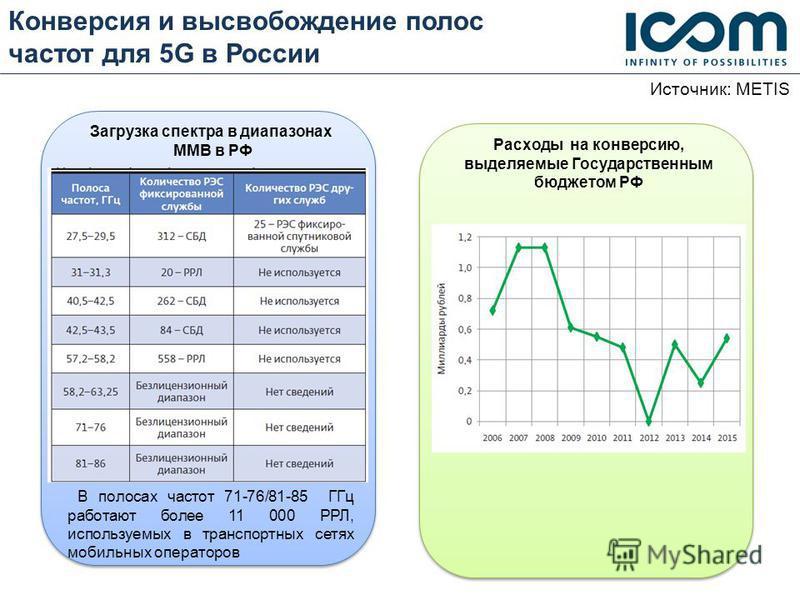 Конверсия и высвобождение полос частот для 5G в России Расходы на конверсию, выделяемые Государственным бюджетом РФ В полосах частот 71-76/81-85 ГГц работают более 11 000 РРЛ, используемых в транспортных сетях мобильных операторов Источник: METIS Заг