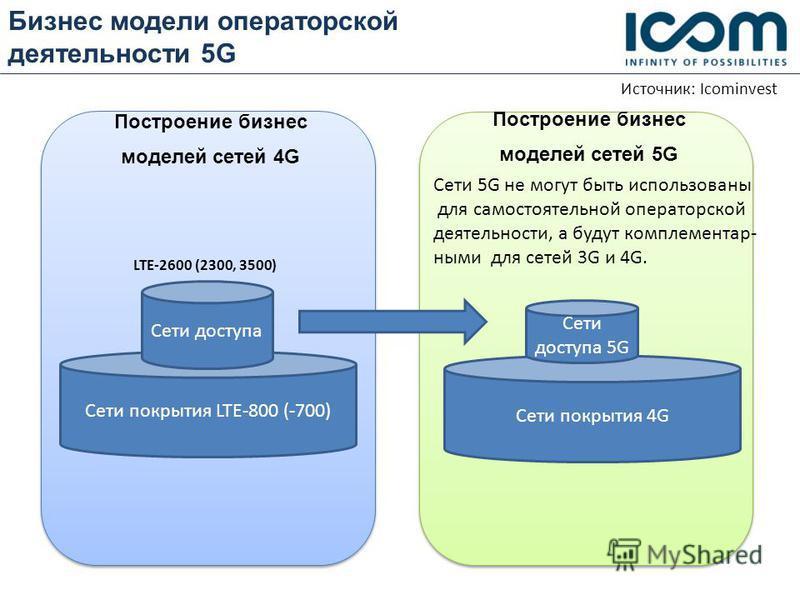 Бизнес модели операторской деятельности 5G с с Построение бизнес моделей сетей 5G Источник: Icominvest Построение бизнес моделей сетей 4G Сети покрытия LTE-800 (-700) Сети доступа LTE-2600 (2300, 3500) Сети покрытия 4G Сети доступа 5G Сети 5G не могу