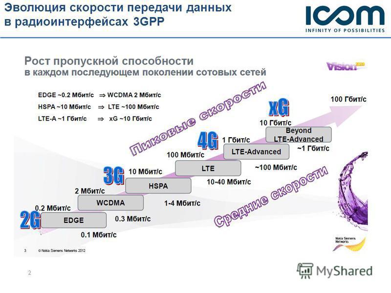 Эволюция скорости передачи данных в радио интерфейсах 3GPP 2