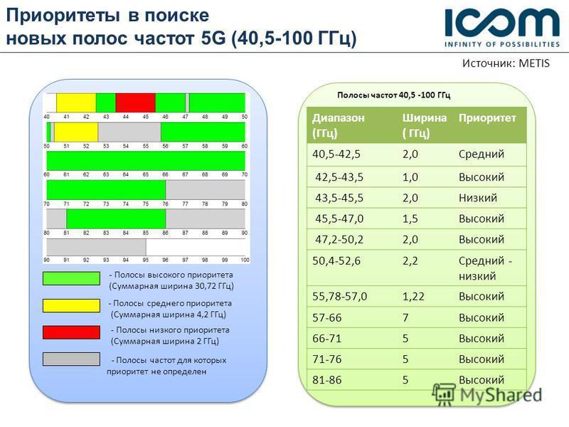 Приоритеты в поиске новых полос частот 5G (40,5-100 ГГц) - Полосы высокого приоритета (Суммарная ширина 30,72 ГГц) - Полосы среднего приоритета (Суммарная ширина 4,2 ГГц) - Полосы низкого приоритета (Суммарная ширина 2 ГГц) - Полосы частот для которы