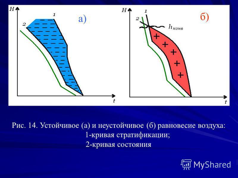 а) б) Рис. 14. Устойчивое (а) и неустойчивое (б) равновесие воздуха: 1-кривая стратификации; 2-кривая состояния