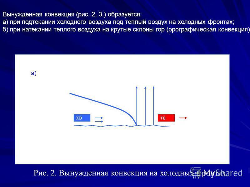 ТВХВ а) Рис. 2. Вынужденная конвекция на холодных фронтах Вынужденная конвекция (рис. 2, 3.) образуется: а) при подтекании холодного воздуха под теплый воздух на холодных фронтах; б) при натекании теплого воздуха на крутые склоны гор (орографическая