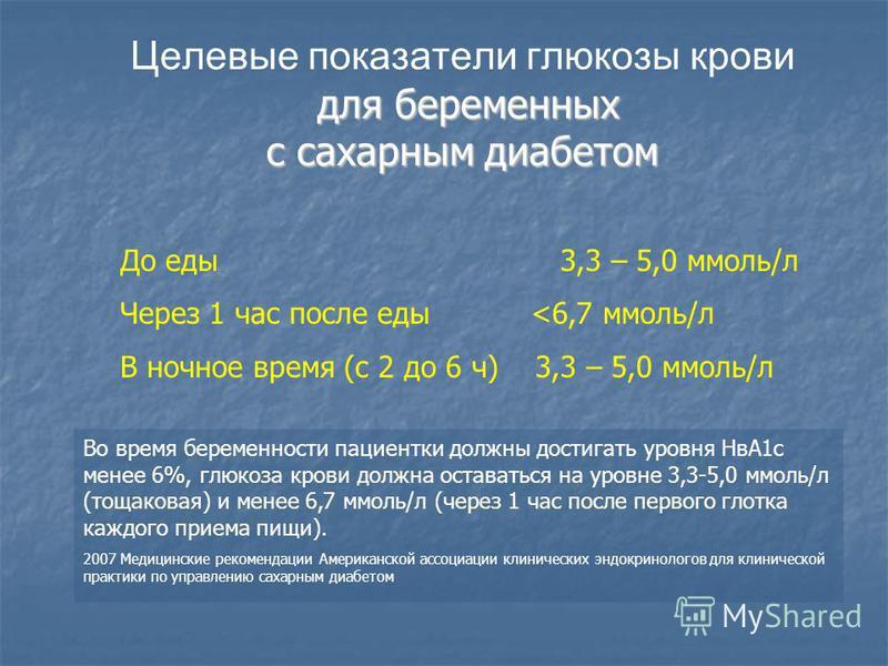 для беременных с сахарным диабетом Целевые показатели глюкозы крови для беременных с сахарным диабетом До еды 3,3 – 5,0 ммоль/л Через 1 час после еды