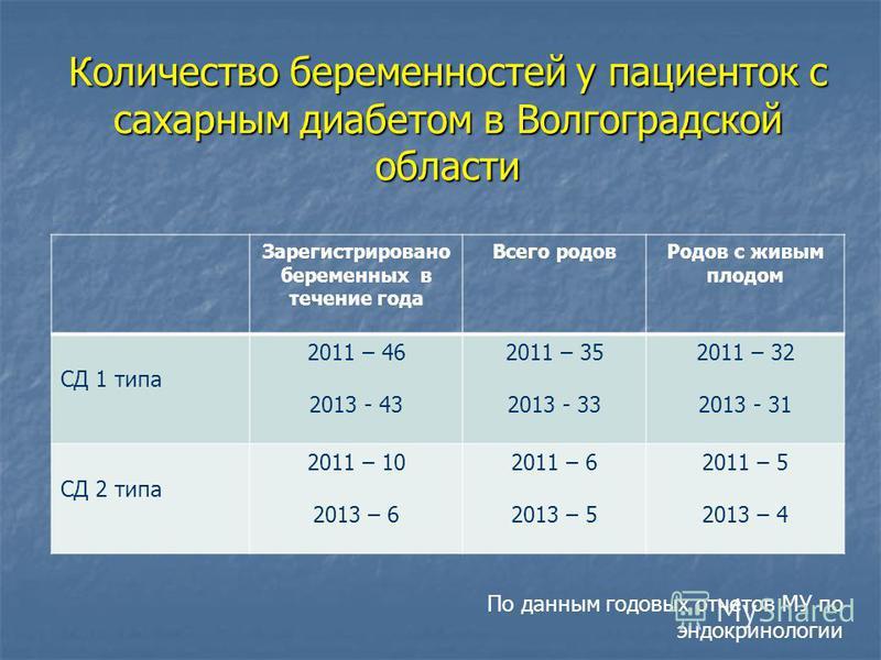Количество беременностей у пациенток с сахарным диабетом в Волгоградской области Зарегистрировано беременных в течение года Всего родов Родов с живым плодом СД 1 типа 2011 – 46 2013 - 43 2011 – 35 2013 - 33 2011 – 32 2013 - 31 СД 2 типа 2011 – 10 201