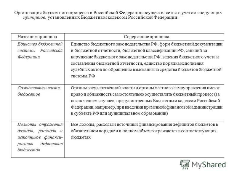 Организация бюджетного процесса в Российской Федерации осуществляется с учетом следующих принципов, установленных Бюджетным кодексом Российской Федерации: Название принципа Содержание принципа Единство бюджетной системы Российской Федерации Единство