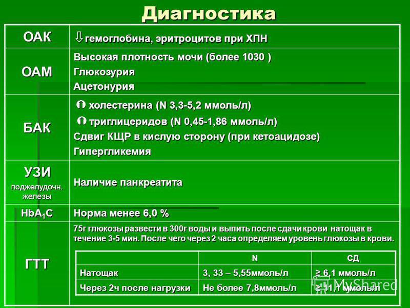 Диагностика ОАК гемоглобина, эритроцитов при ХПН гемоглобина, эритроцитов при ХПН ОАМ Высокая плотность мочи (более 1030 ) Глюкозурия Ацетонурия БАК холестерина (N 3,3-5,2 ммоль/л) холестерина (N 3,3-5,2 ммоль/л) триглицеридов (N 0,45-1,86 ммоль/л) т