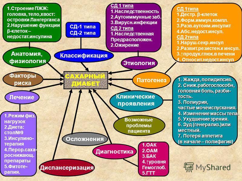 САХАРНЫЙ ДИАБЕТ Диспансеризация Анатомия, физиология Лечение Осложнения Классификация Этиология Факторы риска Патогенез Клинические проявления Диагностика СД-1 типа СД-2 типа СД 1 типа 1. Наследственность 2. Аутоиммунные заб. 3.Вирусн.инфекции СД 2 т