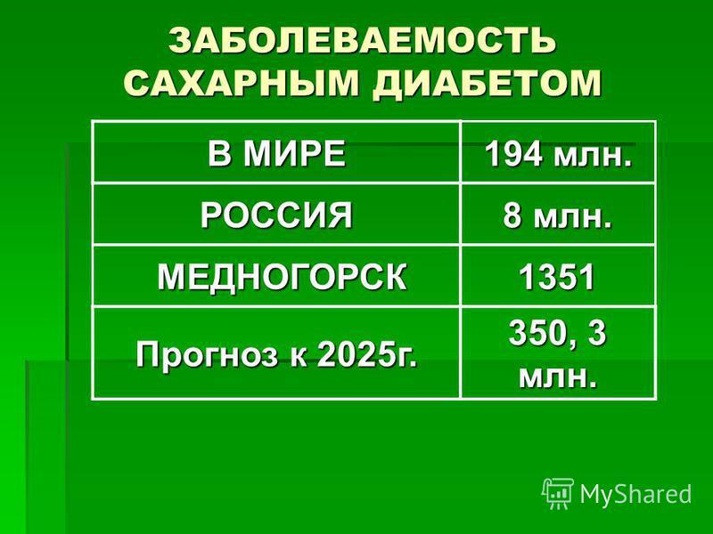 ЗАБОЛЕВАЕМОСТЬ САХАРНЫМ ДИАБЕТОМ В МИРЕ 194 млн. РОССИЯ 8 млн. МЕДНОГОРСК МЕДНОГОРСК1351 Прогноз к 2025 г. 350, 3 млн.